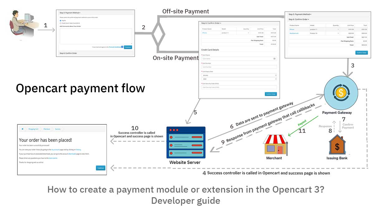 How to create a payment module or extension in the Opencart 3? Developer guide Part I of III