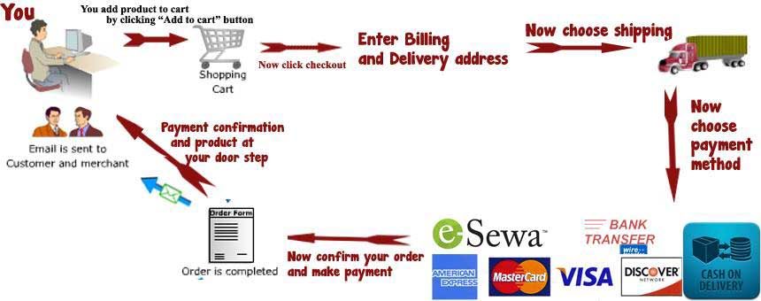 eCommerce flow diagram
